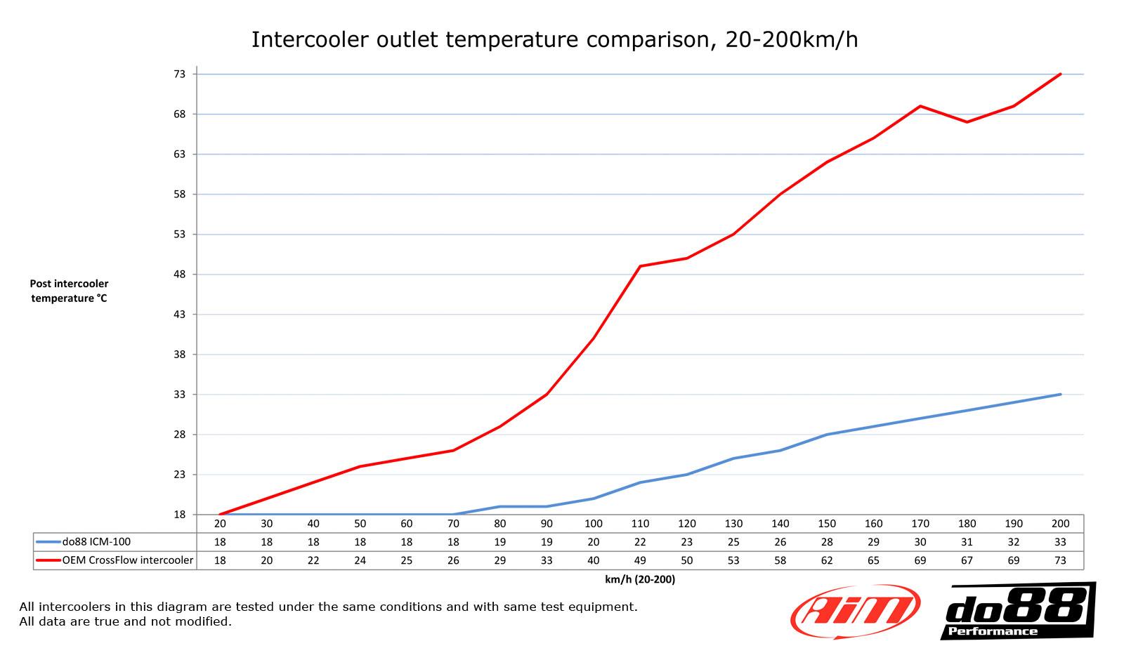 ICM-100-Temperature_diagram