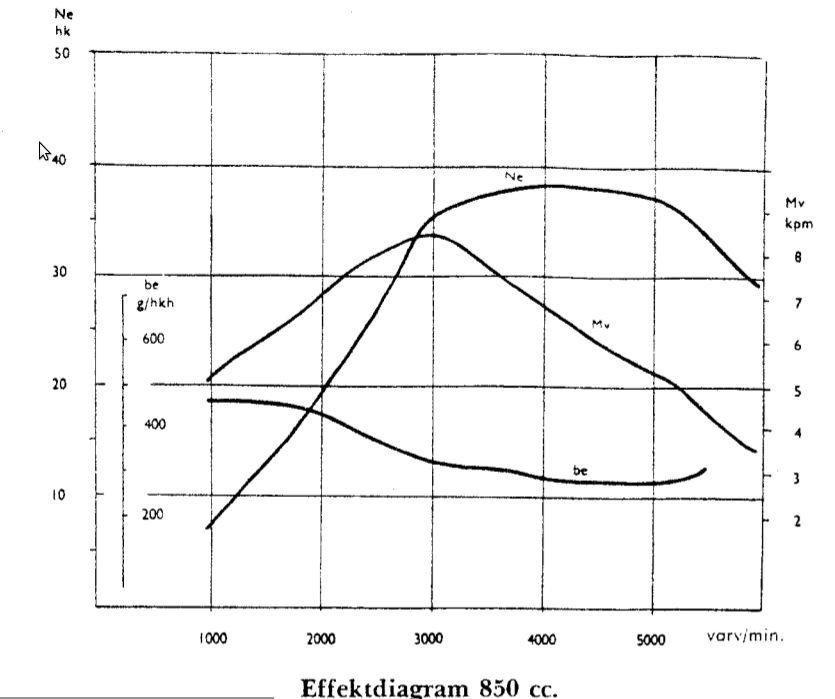 Effektdiagram_850cc