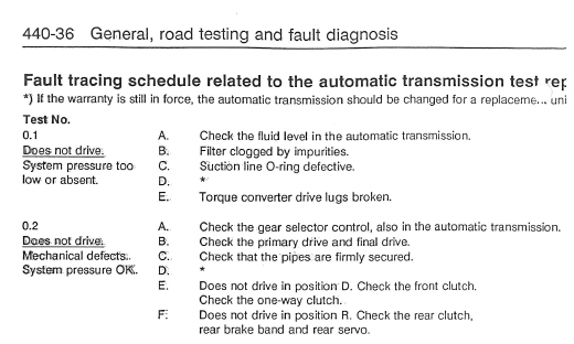 Extraction-SAAB_900_Service_Manual-Automatic_gearbox_troubleshooting